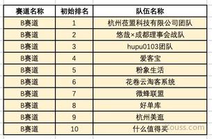 2021年618社交赛马赛道划分结果(附榜单更新)